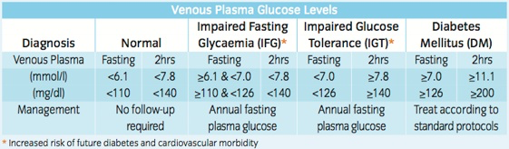 What is an Oral Glucose Tolerance Test? | Penlan Healthcare